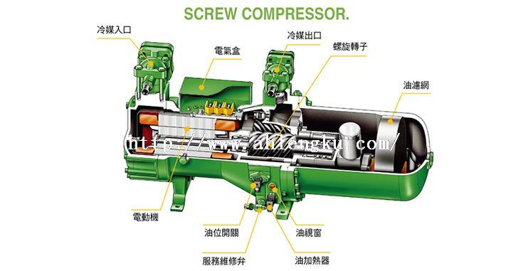 螺杆式冷库压缩机工作原理