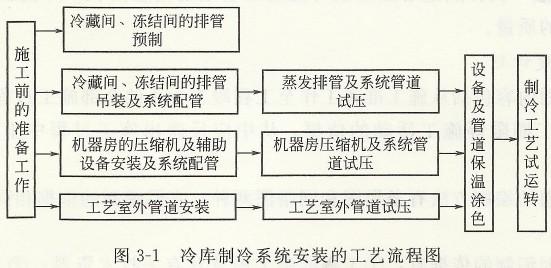 冷库制冷系统安装的工艺流程图.jpg